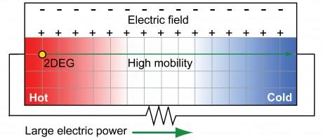 2DEGthermoelectric