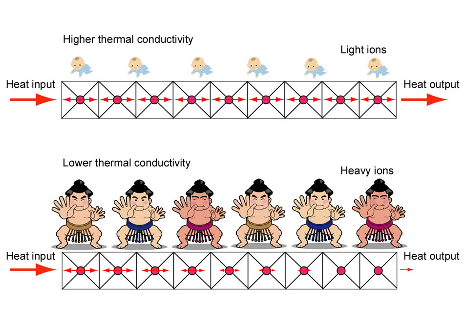 thermalconduction
